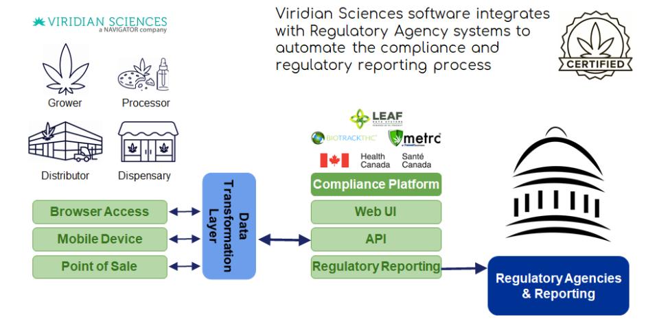 Viridian Sciences Compliance Automation